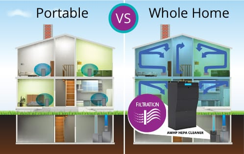 Whole-Home Air Purification Units